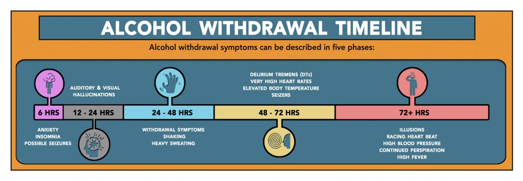 Alcohol detox Withdrawal Timeline infographic